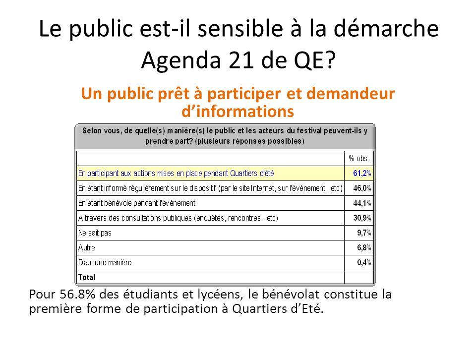 Les acteurs de l'organisation sont-ils sensibles à la démarche Agenda 21 de QE.