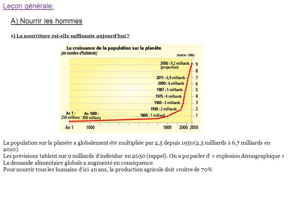 Globalement : la production agricole progresse plus vite que l'augmentation de la population.