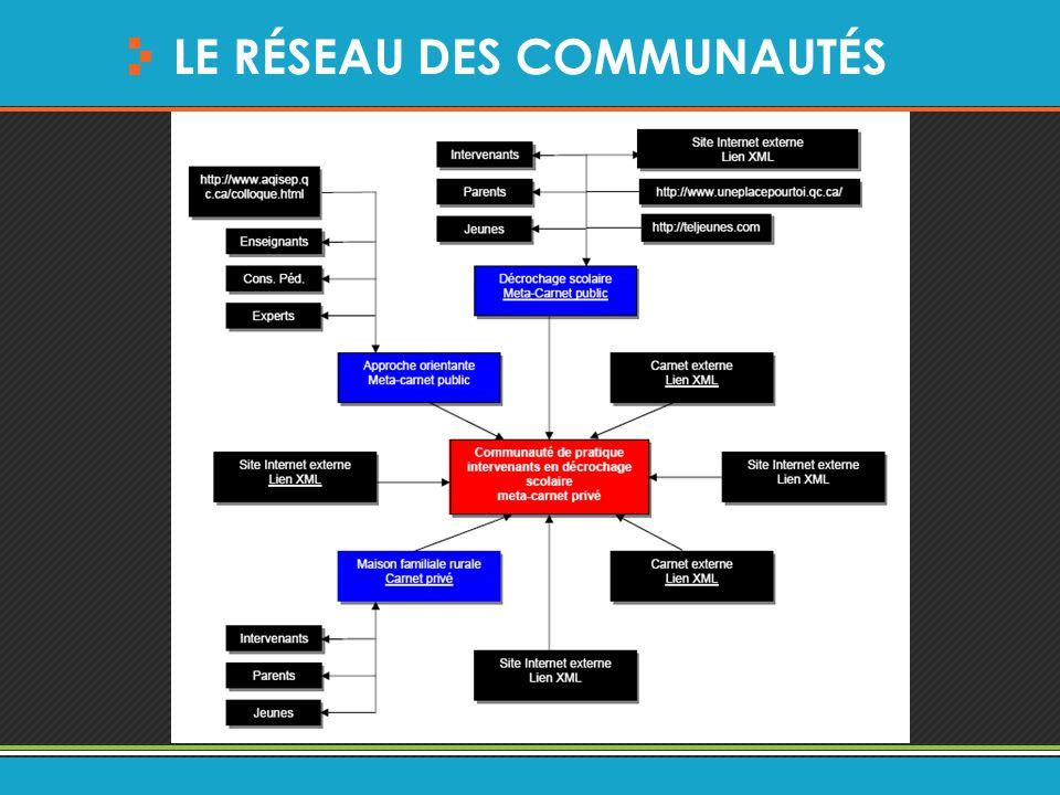 LE RÉSEAU DES COMMUNAUTÉS