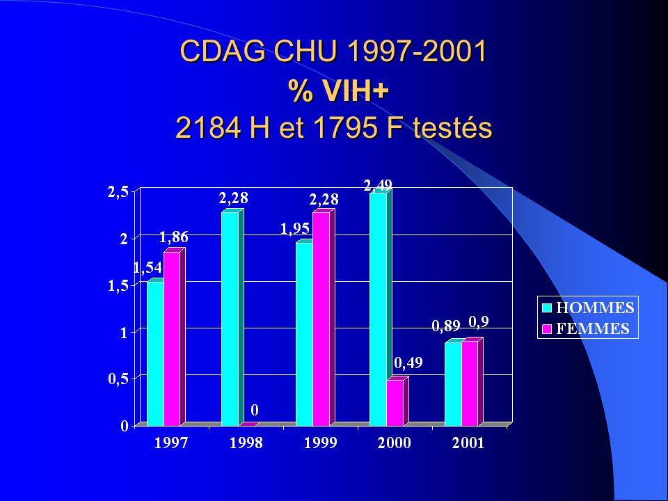 CDAG CHU 1997-2001 % VIH+ 2184 H et 1795 F testés