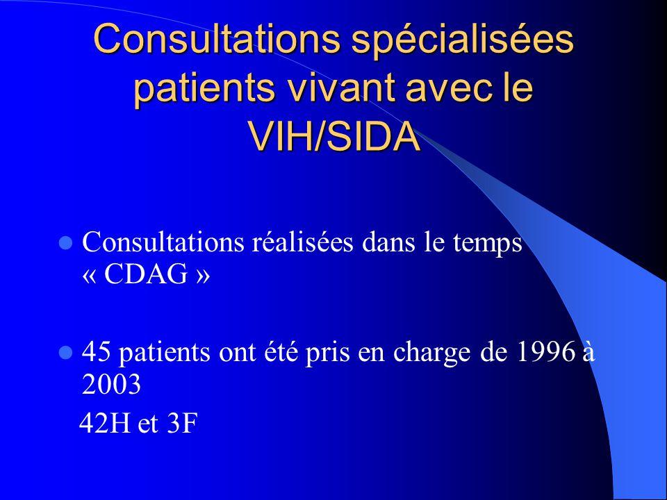 Consultations spécialisées patients vivant avec le VIH/SIDA Consultations réalisées dans le temps « CDAG » 45 patients ont été pris en charge de 1996