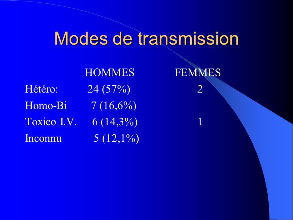Modes de transmission HOMMES Hétéro: 24 (57%) Homo-Bi 7 (16,6%) Toxico I.V. 6 (14,3%) Inconnu 5 (12,1%) FEMMES 2 1