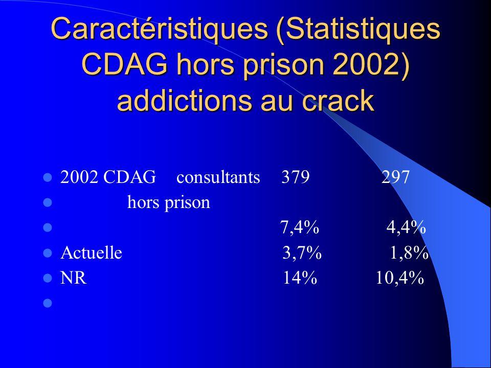 Caractéristiques (Statistiques CDAG hors prison 2002) addictions au crack 2002 CDAG consultants 379 297 hors prison 7,4% 4,4% Actuelle 3,7% 1,8% NR 14