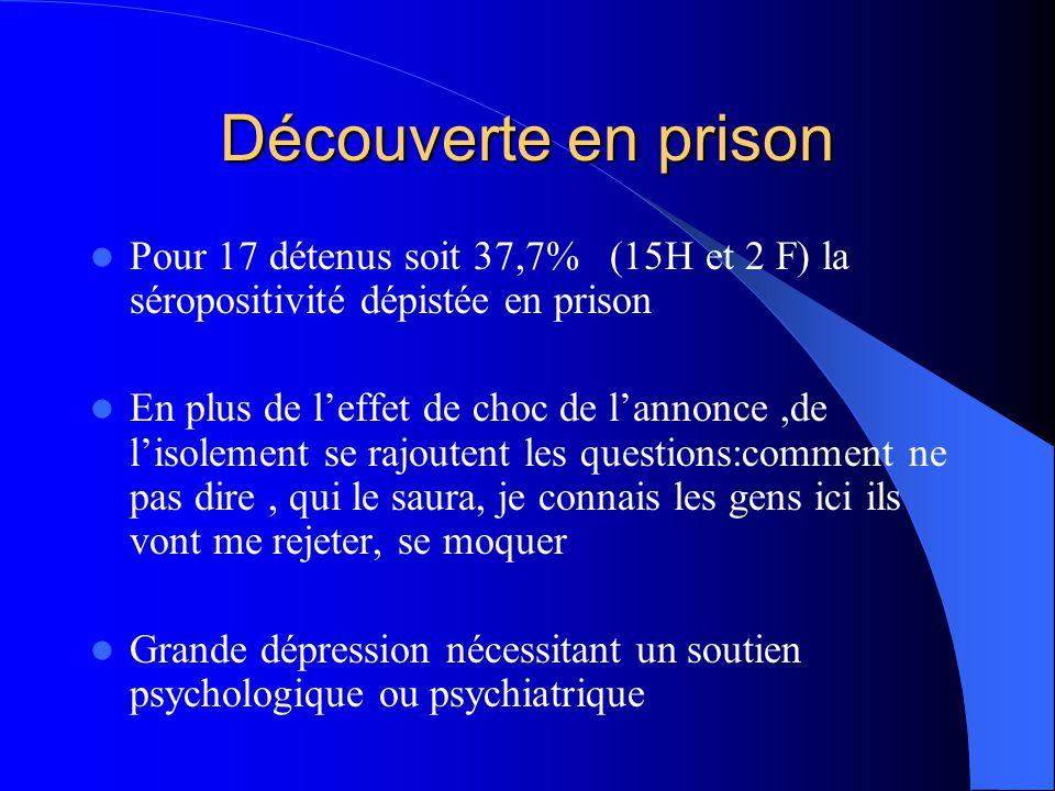 Découverte en prison Pour 17 détenus soit 37,7% (15H et 2 F) la séropositivité dépistée en prison En plus de l'effet de choc de l'annonce,de l'isoleme