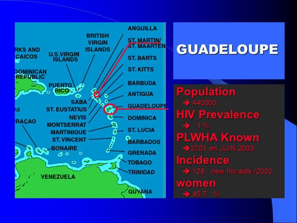 Patients vivant avec le VIH/SIDA Origine: Guadeloupe: 35 (33H,2F) Dominique: 6 (5H,1F) Métropole: 3 Amérique centrale: 1