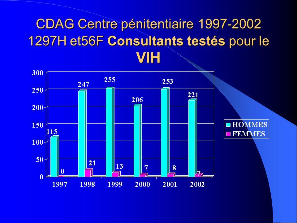 Caractéristiques (Statistiques CDAG prison) addictions au crack H F 2000 n interrogés 235 8 ont consommé 20,8 % 0 actuelle 12 % 2001 277 8 28 % 12,5%