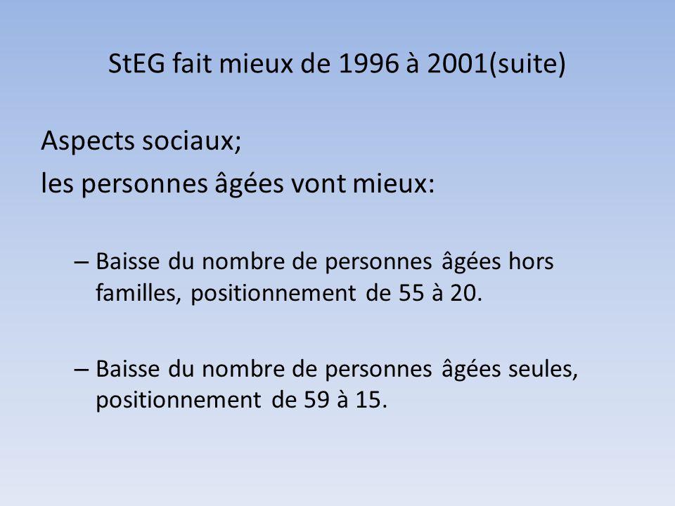 StEG fait mieux de 1996 à 2001(suite) Aspects sociaux; les personnes âgées vont mieux: – Baisse du nombre de personnes âgées hors familles, positionne