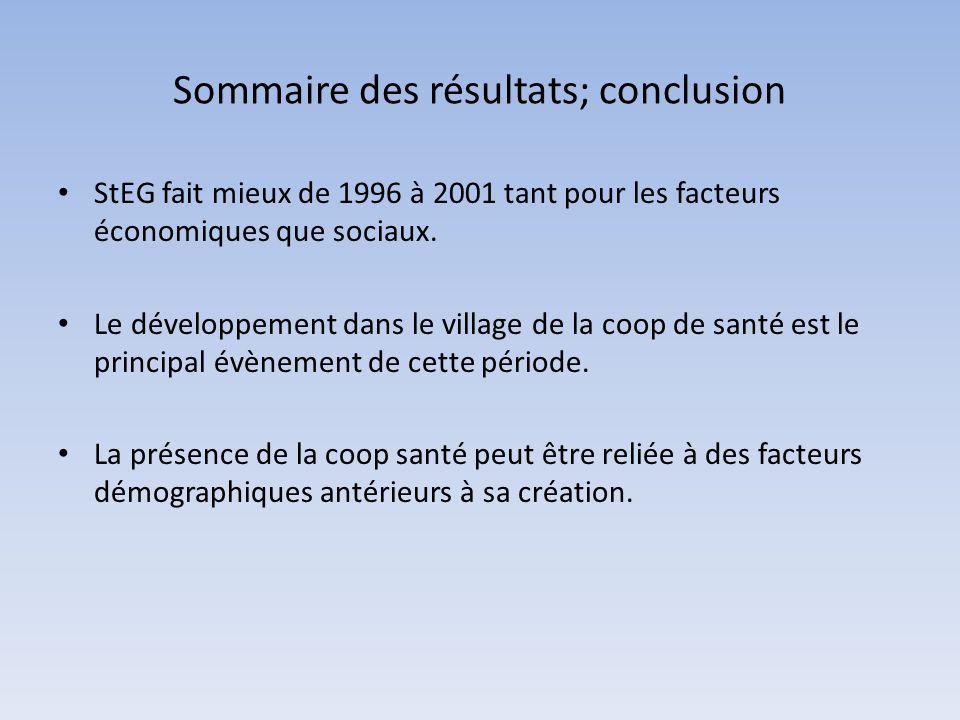 Sommaire des résultats; conclusion StEG fait mieux de 1996 à 2001 tant pour les facteurs économiques que sociaux. Le développement dans le village de
