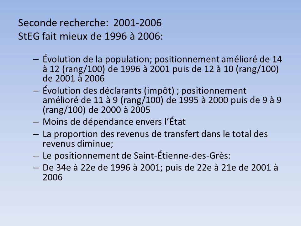 Seconde recherche: 2001-2006 StEG fait mieux de 1996 à 2006: – Évolution de la population; positionnement amélioré de 14 à 12 (rang/100) de 1996 à 200