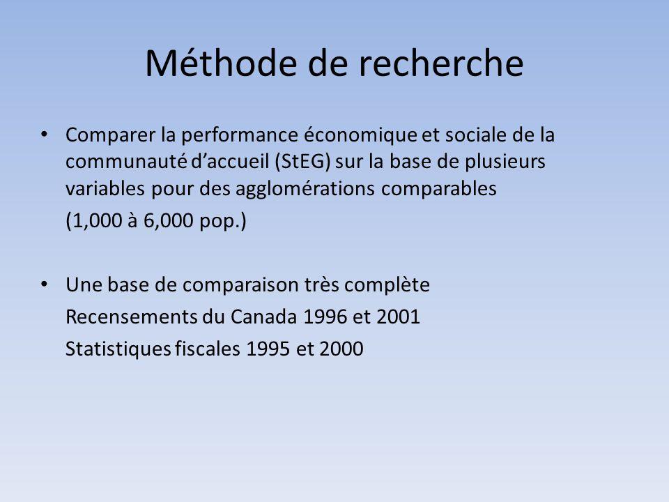 Méthode de recherche Comparer la performance économique et sociale de la communauté d'accueil (StEG) sur la base de plusieurs variables pour des agglo