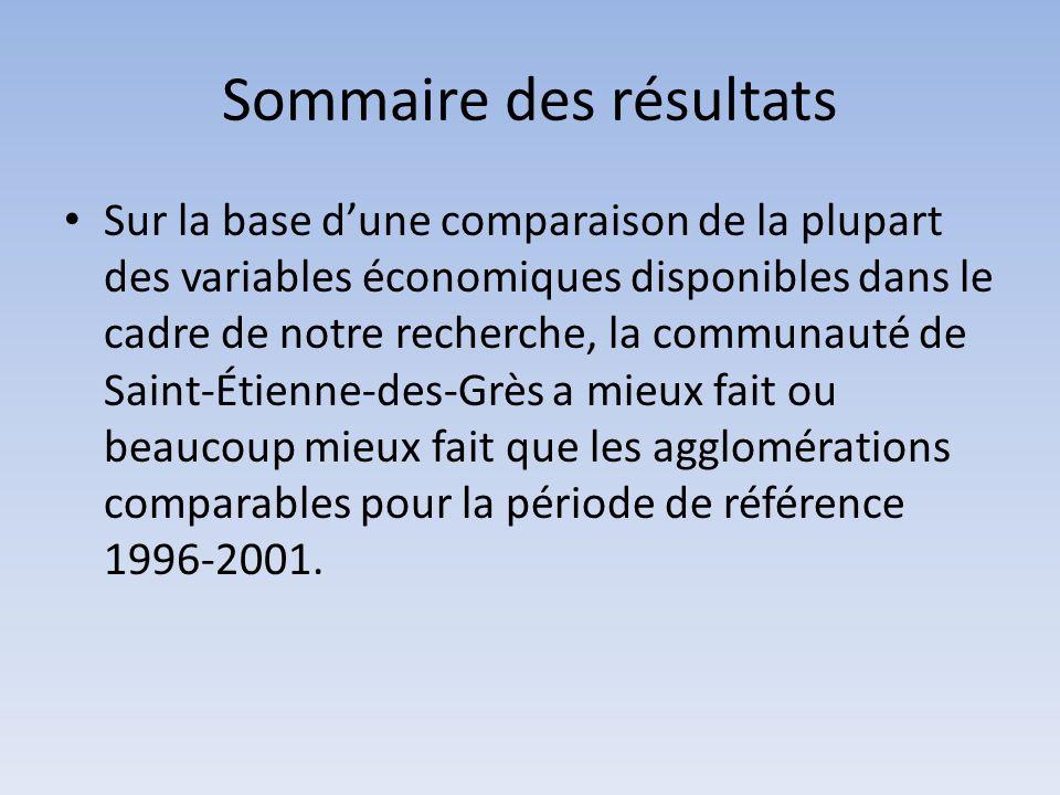 Sommaire des résultats Sur la base d'une comparaison de la plupart des variables économiques disponibles dans le cadre de notre recherche, la communau