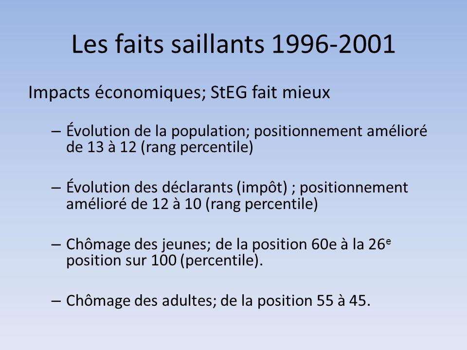 Impacts économiques; StEG fait mieux – Évolution de la population; positionnement amélioré de 13 à 12 (rang percentile) – Évolution des déclarants (im
