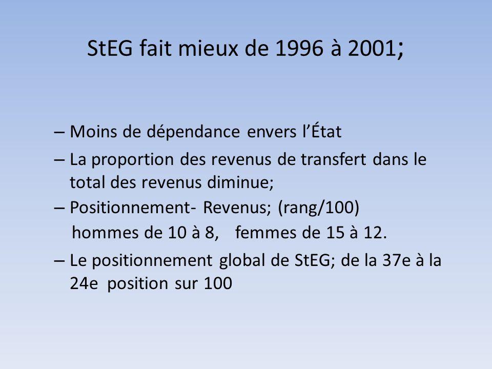 – Moins de dépendance envers l'État – La proportion des revenus de transfert dans le total des revenus diminue; – Positionnement- Revenus; (rang/100)
