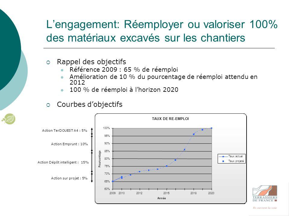 L'engagement: Réemployer ou valoriser 100% des matériaux excavés sur les chantiers  Rappel des objectifs Référence 2009 : 65 % de réemploi Améliorati