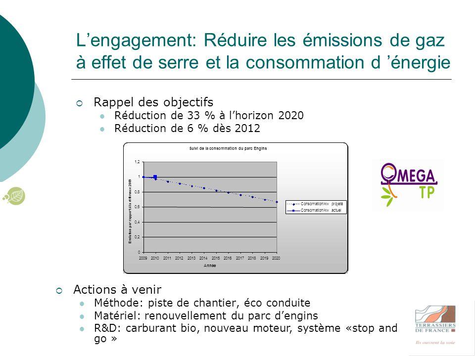 L'engagement: Réduire la consommation d'eau  Rappel des objectifs Réduction de 50 % de la consommation d'eau Outil de suivi à partir de 2012  Actions entreprises Outils de suivi : Fiche de remontée d'informations en place CONSOMMATION D EAU PROJETEE 0 2 4 6 8 10 12 14 2009- 2010 2011201220132014201520162017201820192020 Année Litre d eau / m3 de terrassement Arrosage Actions mises en place : Organisation Matériel Méthode scientifique Q/S R&D