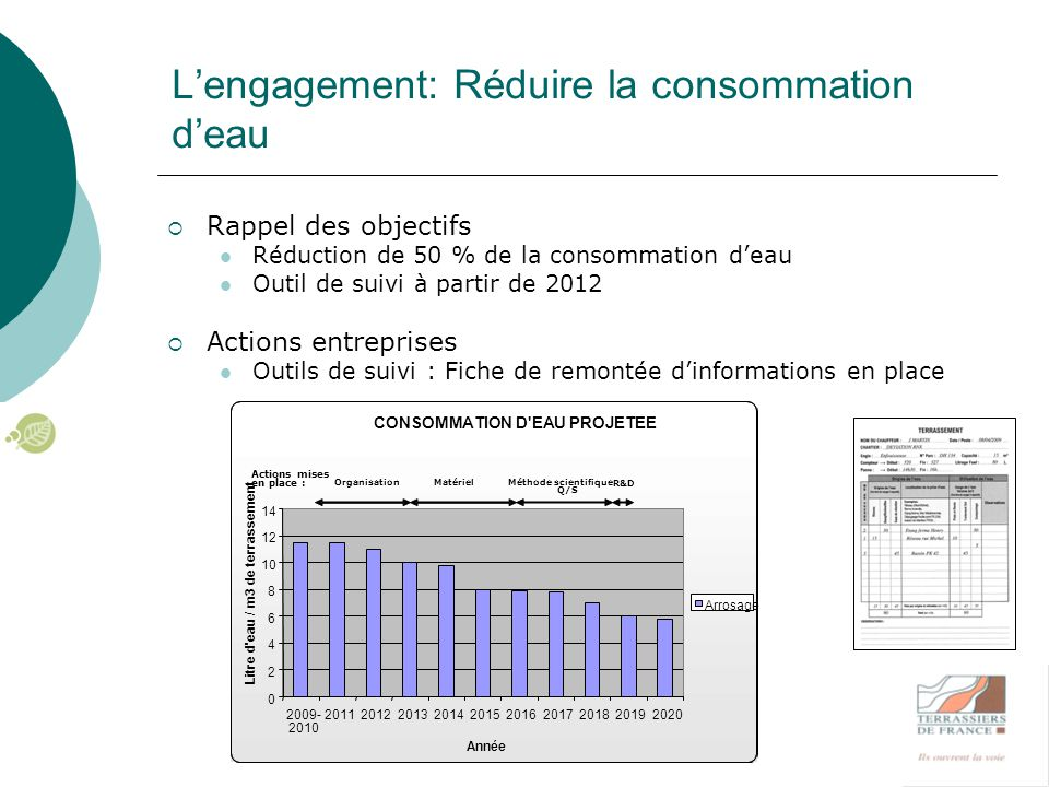 L'engagement: Réduire la consommation d'eau  Rappel des objectifs Réduction de 50 % de la consommation d'eau Outil de suivi à partir de 2012  Action
