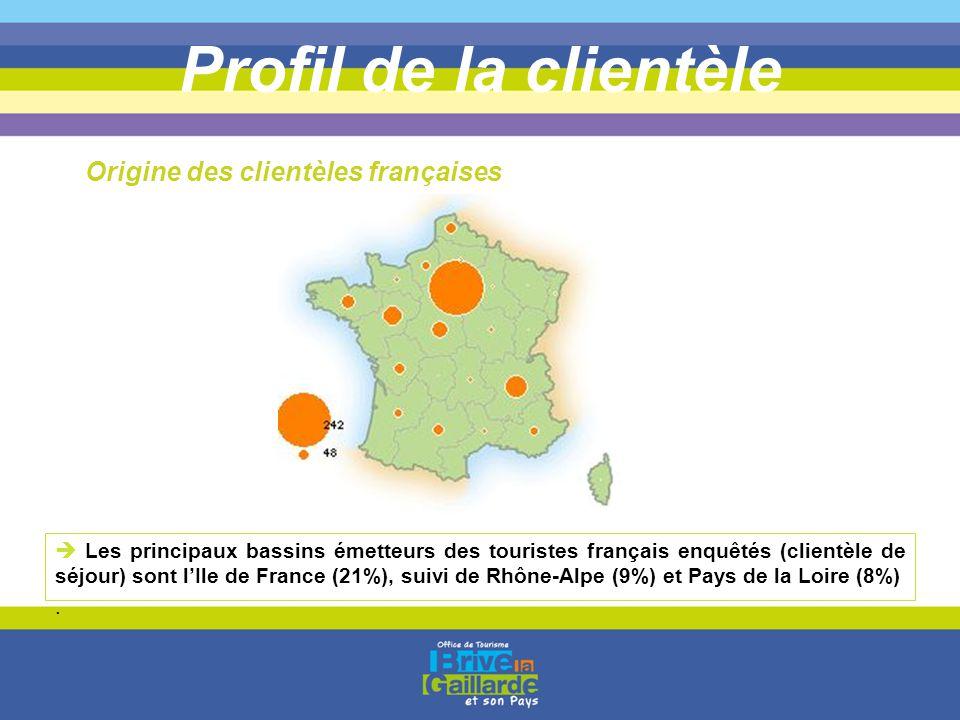 Profil de la clientèle  Les principaux bassins émetteurs des touristes français enquêtés (clientèle de séjour) sont l'Ile de France (21%), suivi de R