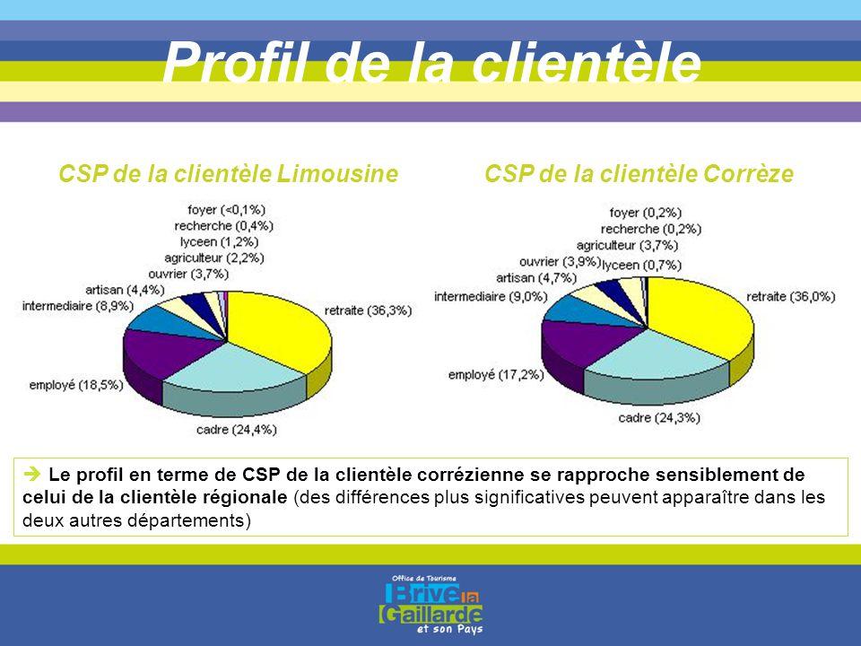 Profil de la clientèle CSP de la clientèle LimousineCSP de la clientèle Corrèze  Le profil en terme de CSP de la clientèle corrézienne se rapproche s