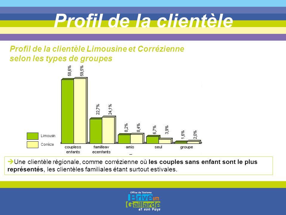 Profil de la clientèle Profil de la clientèle Limousine et Corrézienne selon les types de groupes Limousin Corrèze  Une clientèle régionale, comme co
