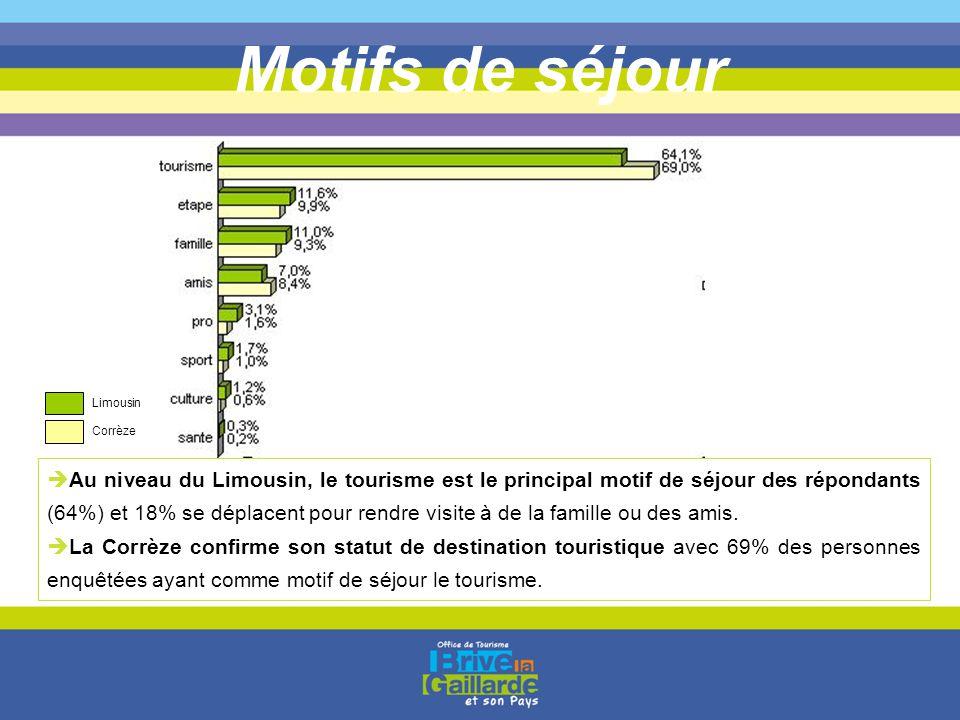 Motifs de séjour  Au niveau du Limousin, le tourisme est le principal motif de séjour des répondants (64%) et 18% se déplacent pour rendre visite à d
