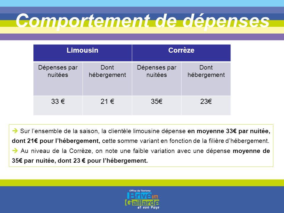 Comportement de dépenses LimousinCorrèze Dépenses par nuitées Dont hébergement Dépenses par nuitées Dont hébergement 33 €21 €35€23€  Sur l'ensemble d