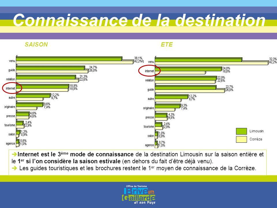 Connaissance de la destination Limousin Corrèze SAISONETE  Internet est le 3 ème mode de connaissance de la destination Limousin sur la saison entièr