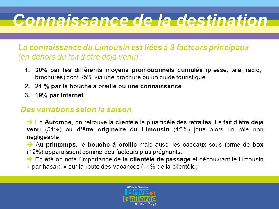 Connaissance de la destination 1.30% par les différents moyens promotionnels cumulés (presse, télé, radio, brochures) dont 25% via une brochure ou un