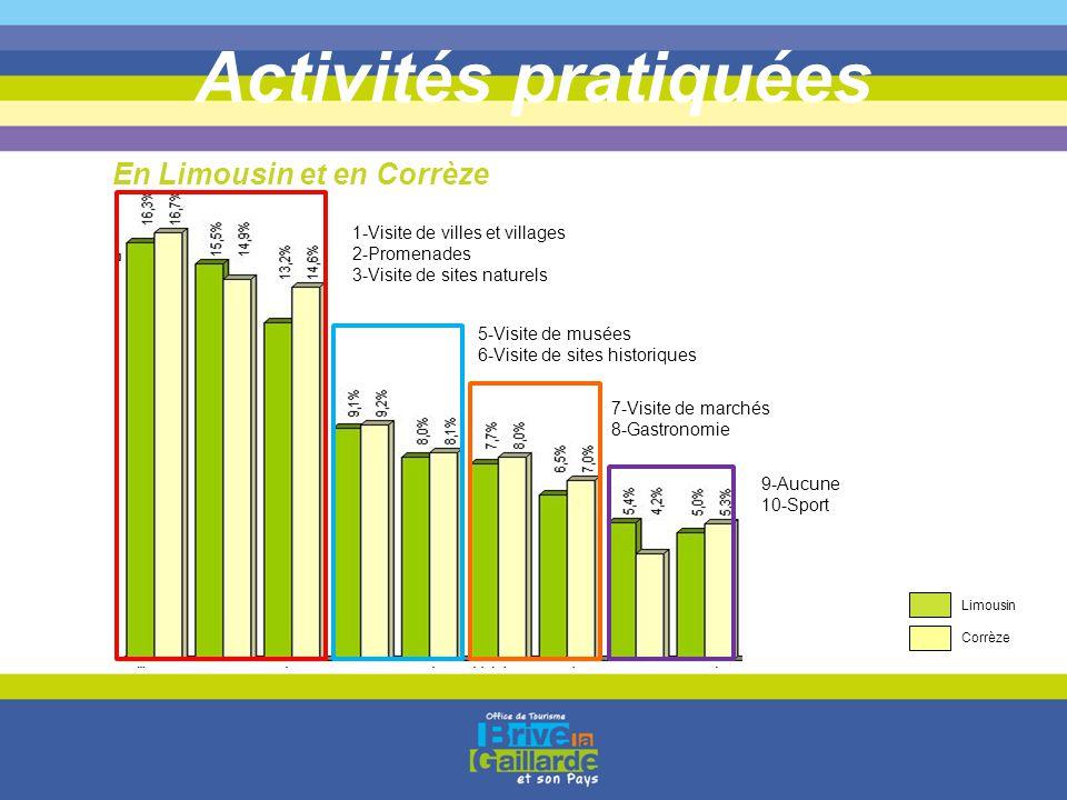 Activités pratiquées En Limousin et en Corrèze 1-Visite de villes et villages 2-Promenades 3-Visite de sites naturels 5-Visite de musées 6-Visite de s