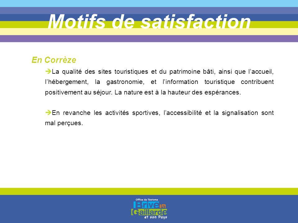 Motifs de satisfaction  La qualité des sites touristiques et du patrimoine bâti, ainsi que l'accueil, l'hébergement, la gastronomie, et l'information