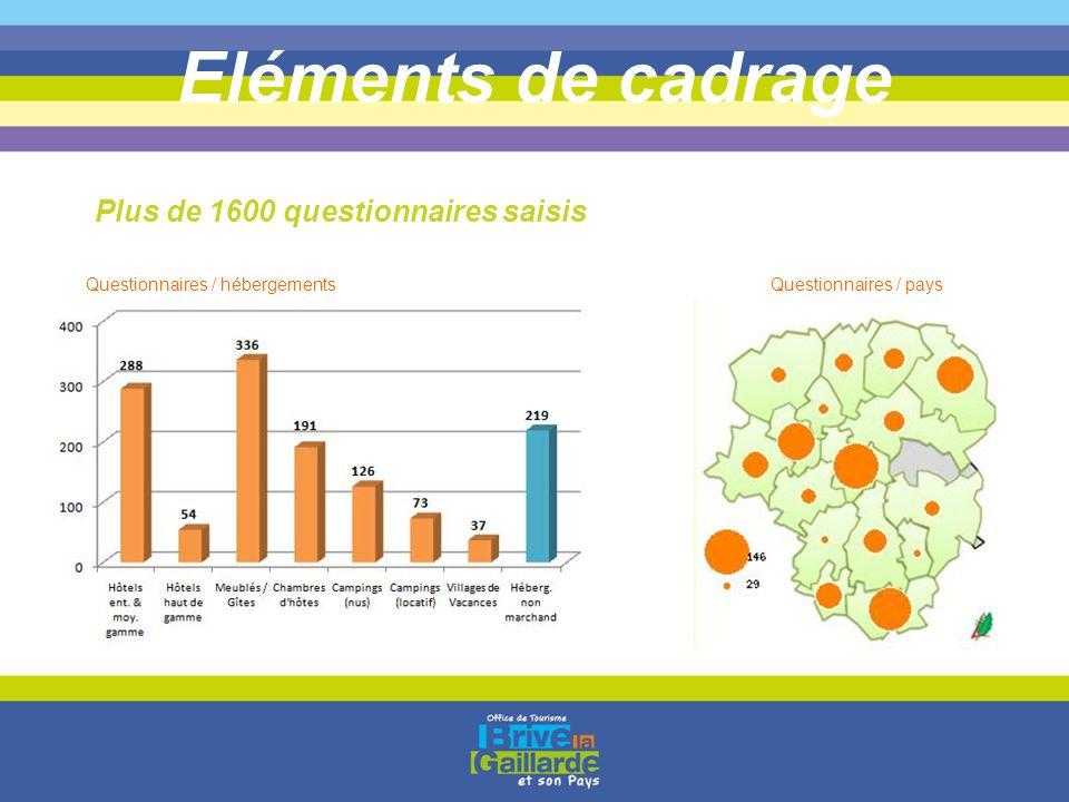 Eléments de cadrage Plus de 1600 questionnaires saisis Questionnaires / paysQuestionnaires / hébergements