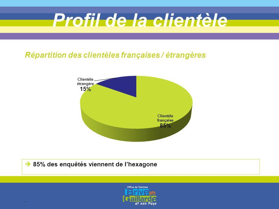 Profil de la clientèle  85% des enquêtés viennent de l'hexagone. Répartition des clientèles françaises / étrangères