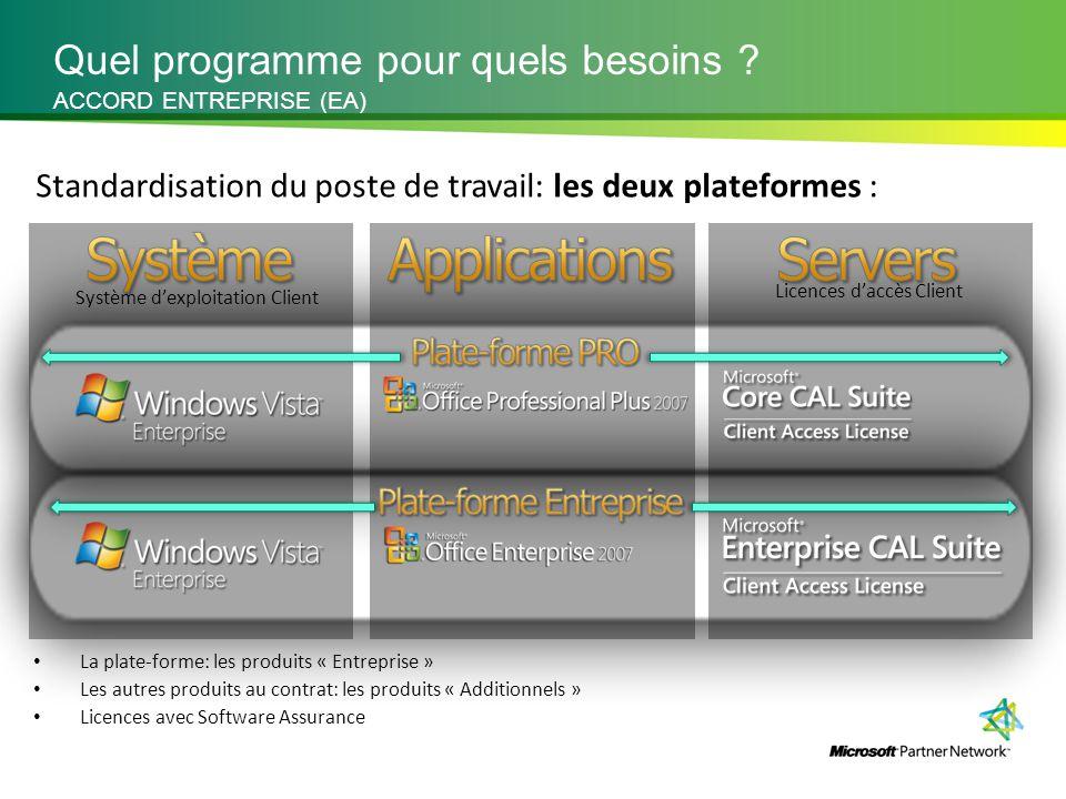 Système d'exploitation Client Licences d'accès Client La plate-forme: les produits « Entreprise » Les autres produits au contrat: les produits « Addit