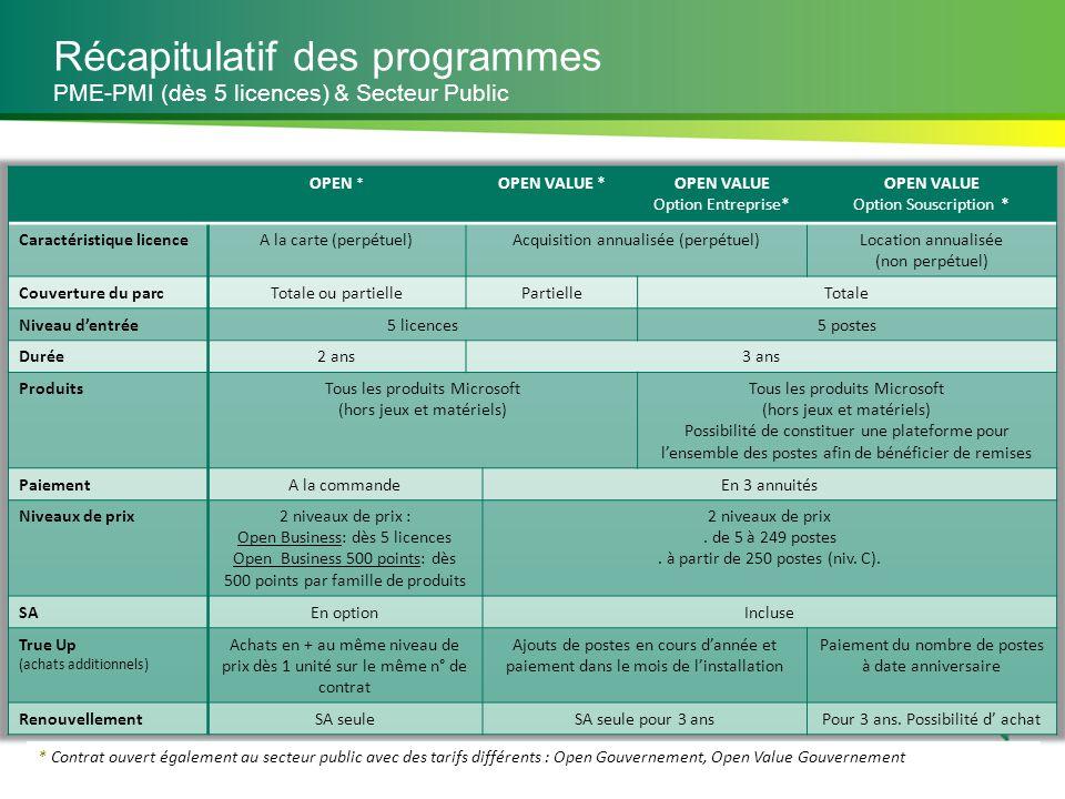 Récapitulatif des programmes PME-PMI (dès 5 licences) & Secteur Public * Contrat ouvert également au secteur public avec des tarifs différents : Open
