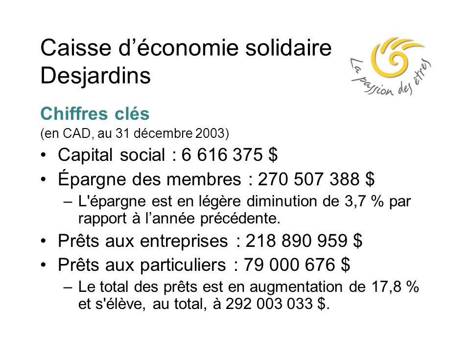 Caisse d'économie solidaire Desjardins Chiffres clés (en CAD, au 31 décembre 2003) Capital social : 6 616 375 $ Épargne des membres : 270 507 388 $ –L épargne est en légère diminution de 3,7 % par rapport à l'année précédente.