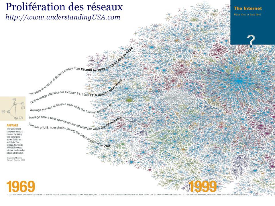RODRIGUE SAVOIE / INSTITUT DE TECHNOLOGIE DE L'INFORMATION / CNRC 11 CONGRÈS MONDIAL ACADIEN / 2004.08.04 Prolifération des réseaux http://www.understandingUSA.com