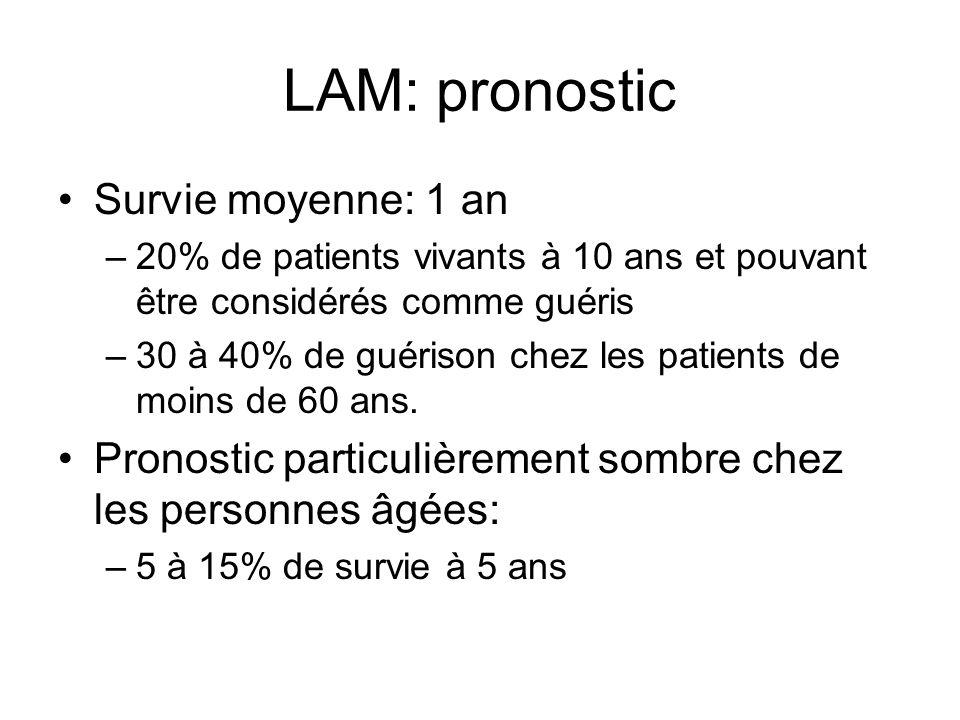 LAM: pronostic Survie moyenne: 1 an –20% de patients vivants à 10 ans et pouvant être considérés comme guéris –30 à 40% de guérison chez les patients