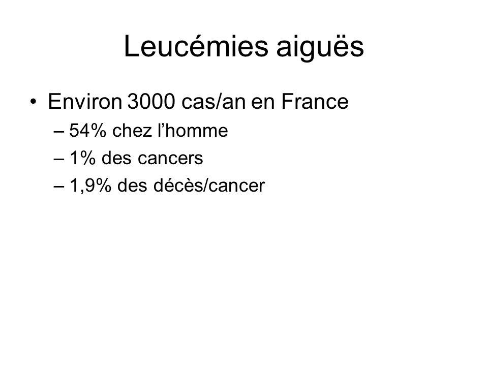 Leucémies aiguës Environ 3000 cas/an en France –54% chez l'homme –1% des cancers –1,9% des décès/cancer