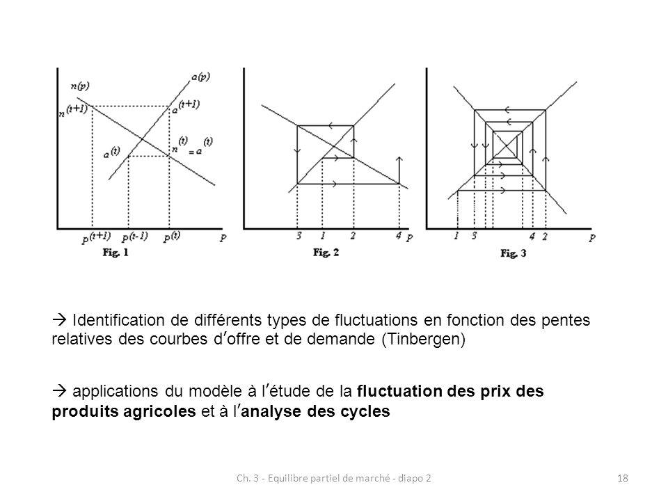 Ch. 3 - Equilibre partiel de marché - diapo 218  Identification de différents types de fluctuations en fonction des pentes relatives des courbes d'of