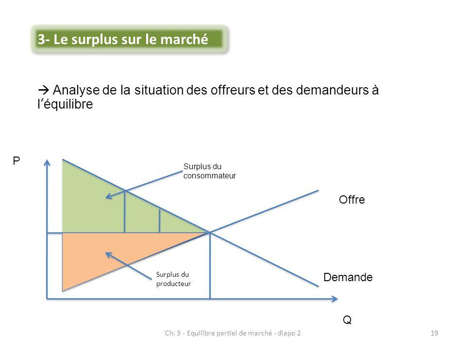Ch. 3 - Equilibre partiel de marché - diapo 219  Analyse de la situation des offreurs et des demandeurs à l'équilibre Offre Demande P Q Surplus du co