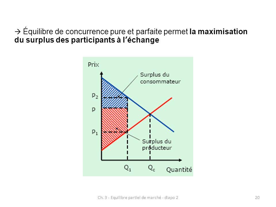 Ch. 3 - Equilibre partiel de marché - diapo 220  Équilibre de concurrence pure et parfaite permet la maximisation du surplus des participants à l'éch