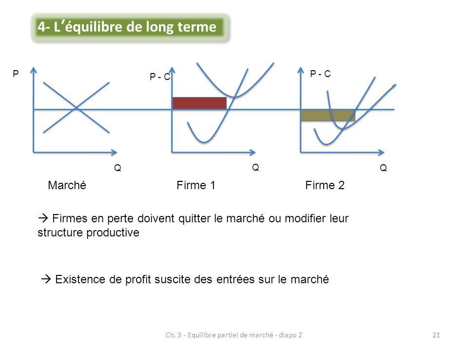 Ch. 3 - Equilibre partiel de marché - diapo 221 MarchéFirme 1Firme 2  Firmes en perte doivent quitter le marché ou modifier leur structure productive