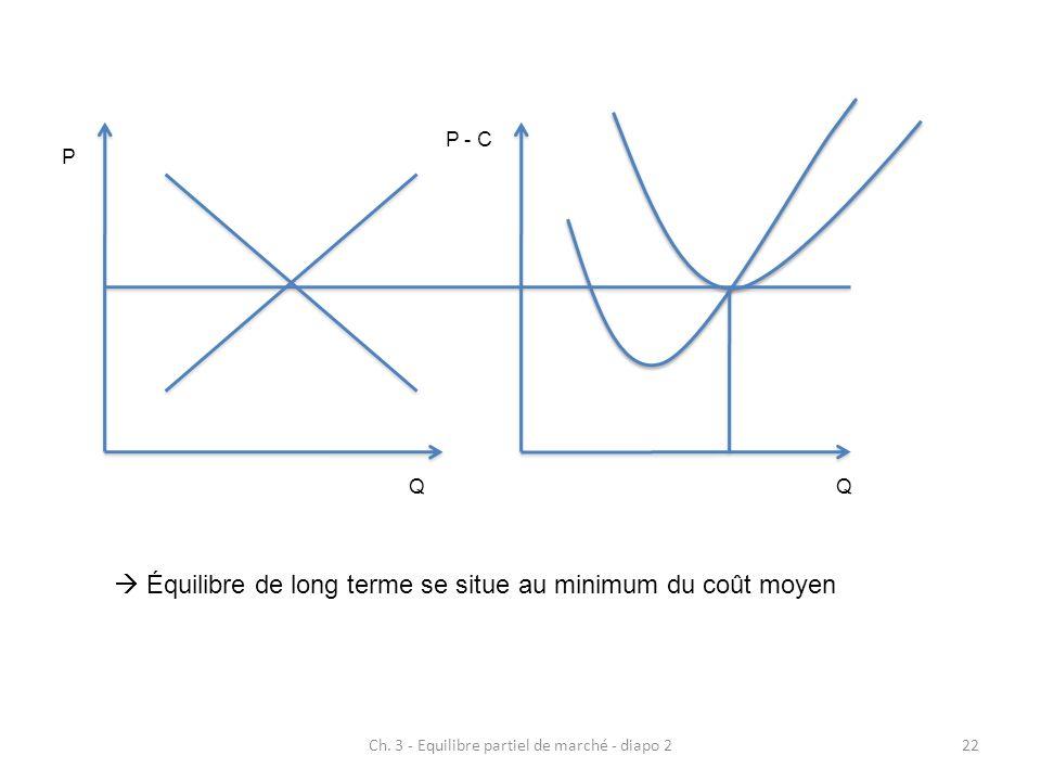 Ch. 3 - Equilibre partiel de marché - diapo 222  Équilibre de long terme se situe au minimum du coût moyen P QQ P - C