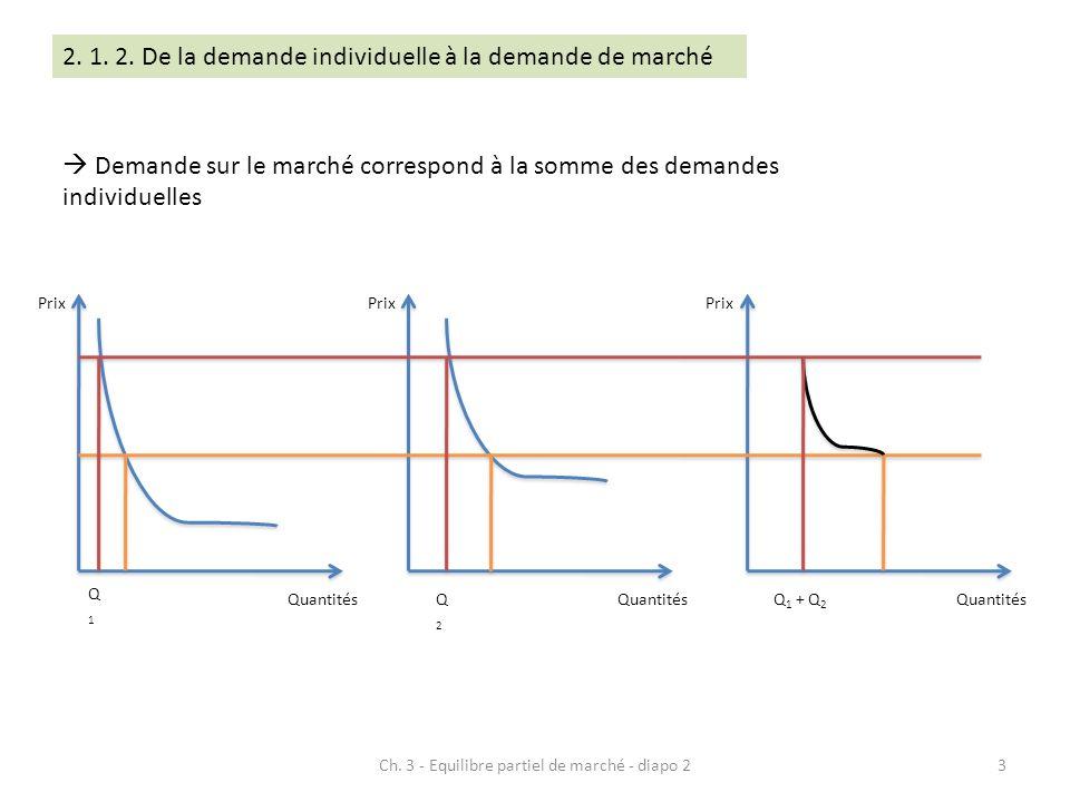  Demande sur le marché correspond à la somme des demandes individuelles Prix Quantités Prix Quantités Prix Quantités Q1Q1 Q2Q2 Q 1 + Q 2 3Ch. 3 - Equ