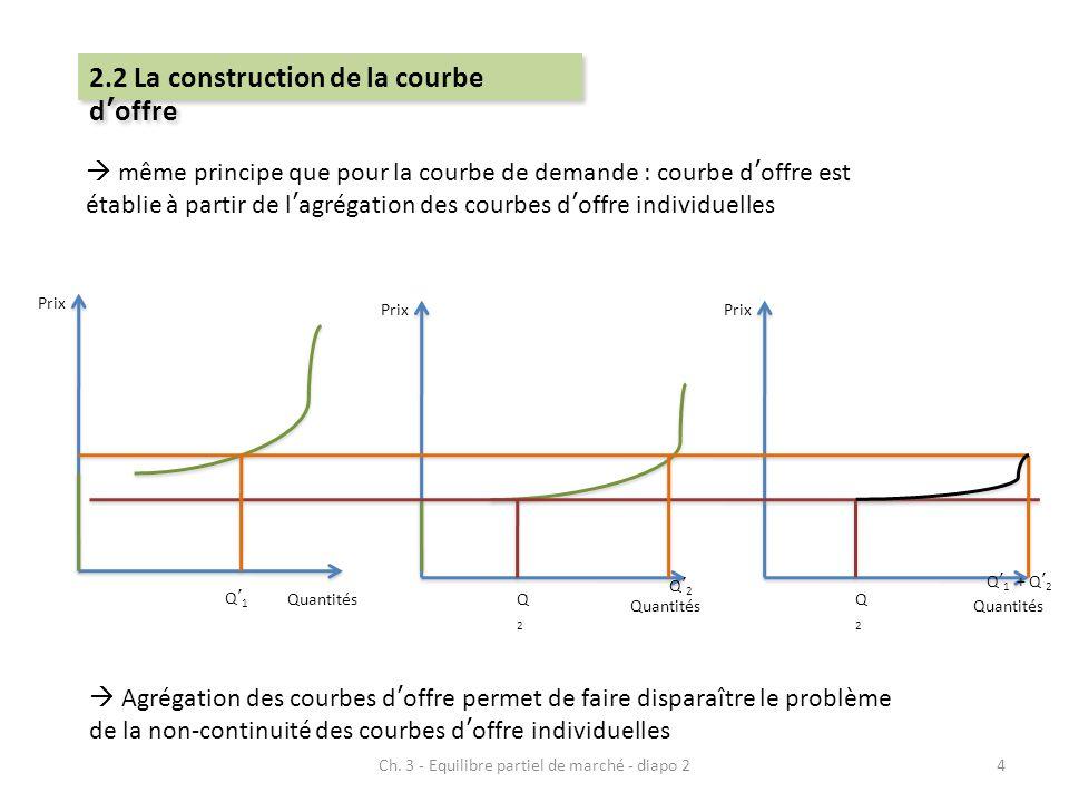  même principe que pour la courbe de demande : courbe d'offre est établie à partir de l'agrégation des courbes d'offre individuelles Prix Quantités P