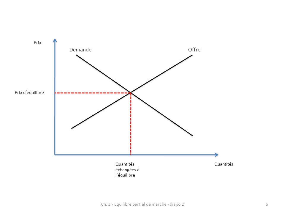 OffreDemande Prix Quantités Prix d'équilibre Quantités échangées à l'équilibre 6Ch. 3 - Equilibre partiel de marché - diapo 2