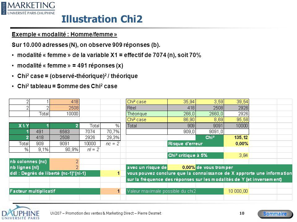 Sommaire UV207 – Promotion des ventes & Marketing Direct – Pierre Desmet Illustration Chi2 10 Exemple « modalité : Homme/femme » Sur 10.000 adresses (N), on observe 909 réponses (b).