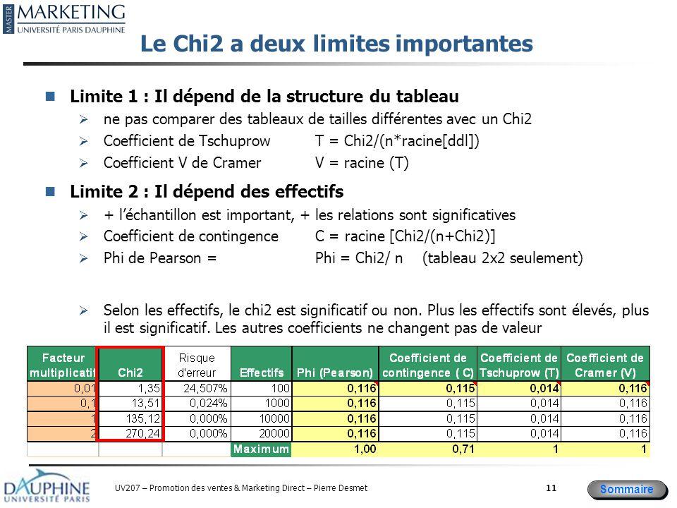 Sommaire UV207 – Promotion des ventes & Marketing Direct – Pierre Desmet Le Chi2 a deux limites importantes Limite 1 : Il dépend de la structure du tableau  ne pas comparer des tableaux de tailles différentes avec un Chi2  Coefficient de Tschuprow T = Chi2/(n*racine[ddl])  Coefficient V de Cramer V = racine (T) Limite 2 : Il dépend des effectifs  + l'échantillon est important, + les relations sont significatives  Coefficient de contingence C = racine [Chi2/(n+Chi2)]  Phi de Pearson = Phi = Chi2/ n (tableau 2x2 seulement)  Selon les effectifs, le chi2 est significatif ou non.