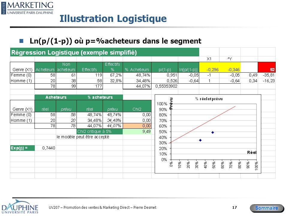 Sommaire UV207 – Promotion des ventes & Marketing Direct – Pierre Desmet Illustration Logistique Ln(p/(1-p)) où p=%acheteurs dans le segment 17