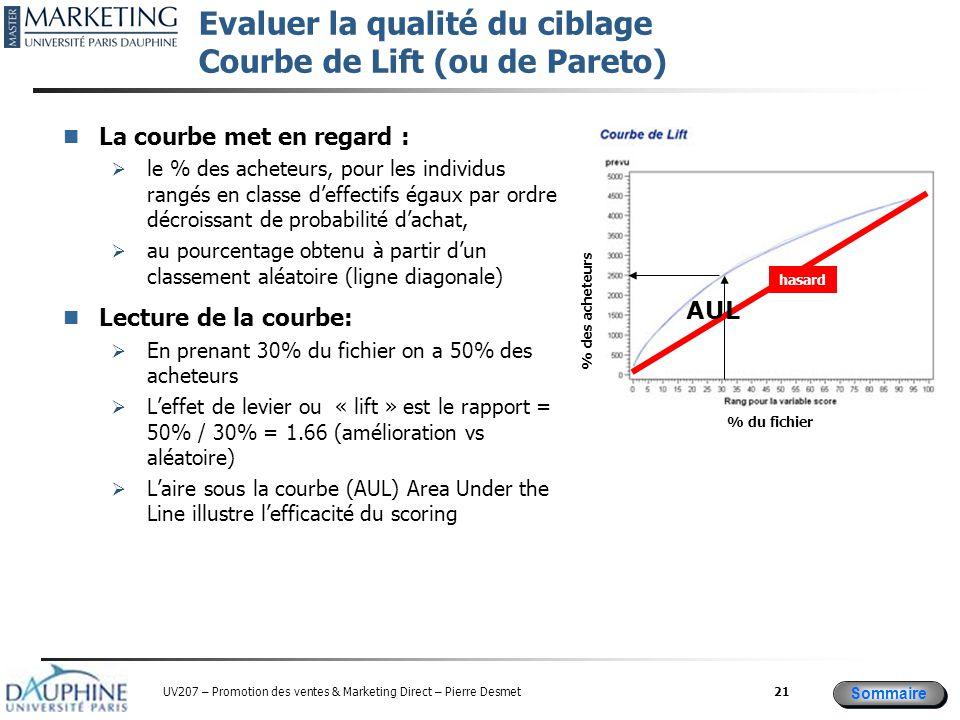 Sommaire UV207 – Promotion des ventes & Marketing Direct – Pierre Desmet Evaluer la qualité du ciblage Courbe de Lift (ou de Pareto) La courbe met en regard :  le % des acheteurs, pour les individus rangés en classe d'effectifs égaux par ordre décroissant de probabilité d'achat,  au pourcentage obtenu à partir d'un classement aléatoire (ligne diagonale) Lecture de la courbe:  En prenant 30% du fichier on a 50% des acheteurs  L'effet de levier ou « lift » est le rapport = 50% / 30% = 1.66 (amélioration vs aléatoire)  L'aire sous la courbe (AUL) Area Under the Line illustre l'efficacité du scoring 21 hasard AUL % du fichier % des acheteurs