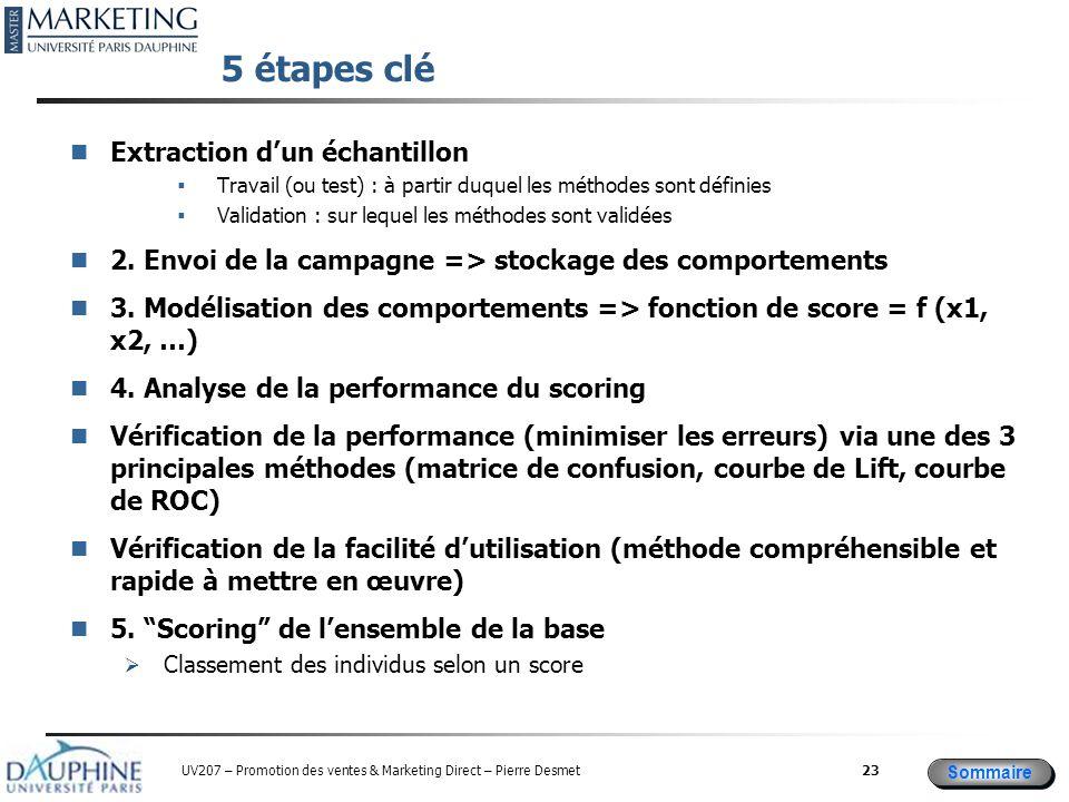 Sommaire UV207 – Promotion des ventes & Marketing Direct – Pierre Desmet 5 étapes clé Extraction d'un échantillon  Travail (ou test) : à partir duquel les méthodes sont définies  Validation : sur lequel les méthodes sont validées 2.